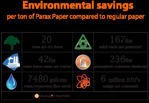 Environmental saving Parax Stone Paper