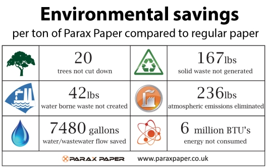 Environmental savings for Parax Stone Paper