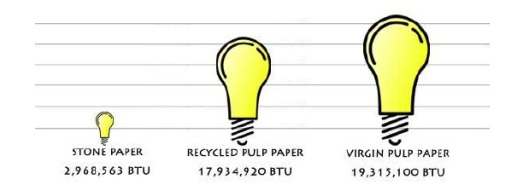 Energy Consuption Eco comparisation Parax Stone Paper vs recycled/virgin pulp paper