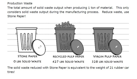 parax stone paper production waste reduced