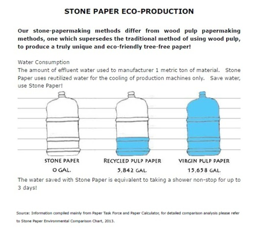 Parax Stone Paper - Eco friendly paper - Water Consumption Eco 3 social media